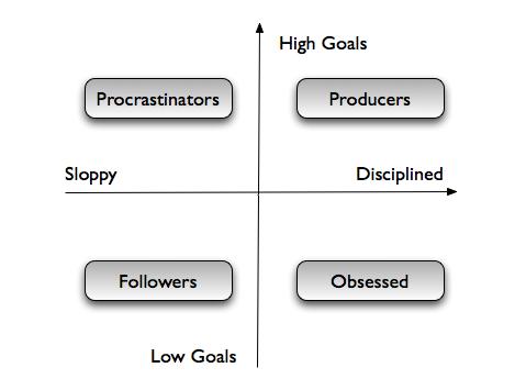 Productivity Map Full
